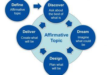 appreciative inquiry-d-cycle